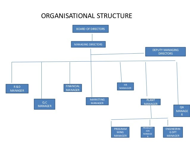 organisation structure of cipla Cipla management staff reviews  they will come with their own team which is not healthy for the organisation,  cipla having great management structure which is.