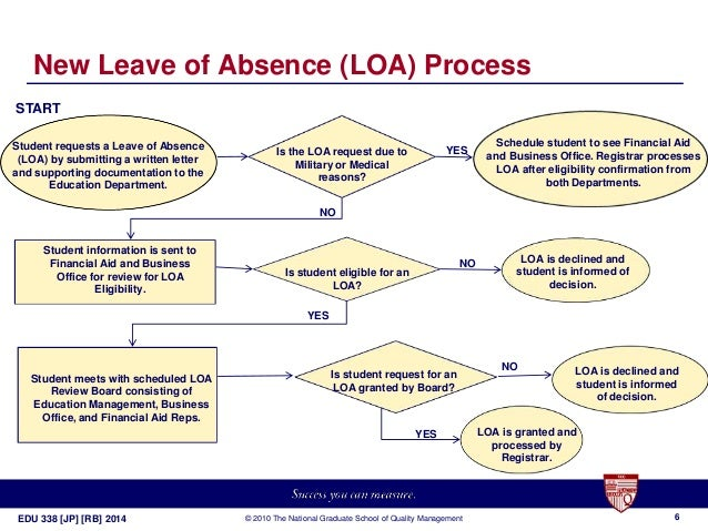 leave of absence reduction improvement process