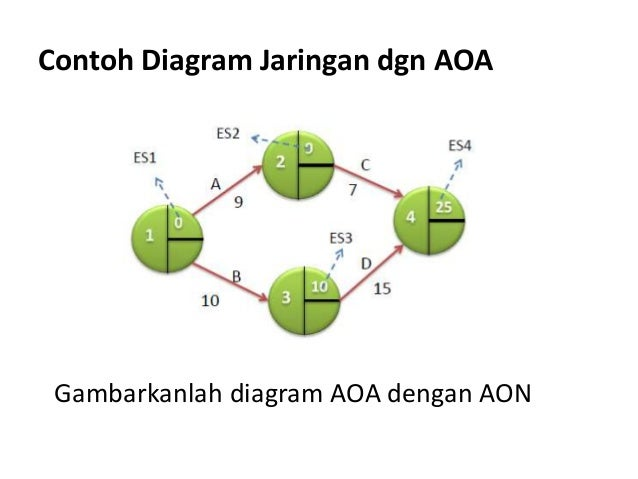Contoh Soal Dan Jawaban Diagram Jaringan Kerja - Guru Ilmu ...