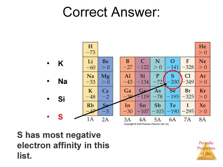 electron affinity of elements - DriverLayer Search Engine