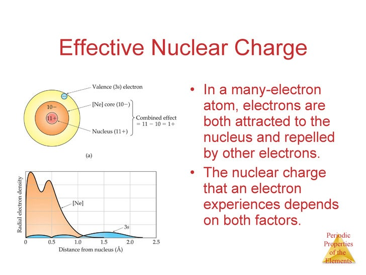 ... 8. Effective Nuclear Charge ...