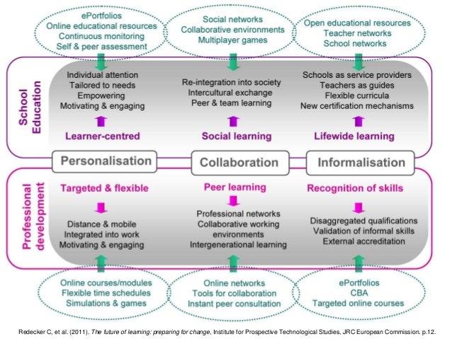 Redecker C, et al. (2011). The future of learning: preparing for change, Institute for Prospective Technological Studies, ...