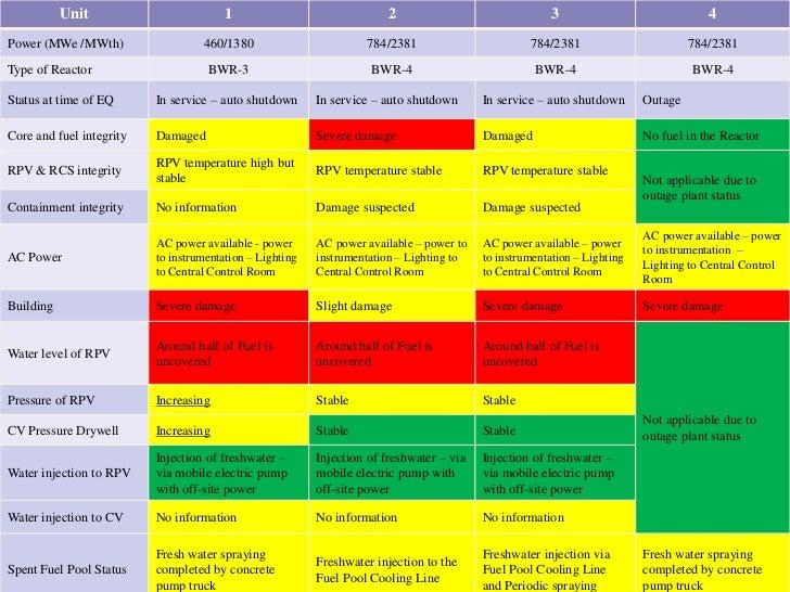 Status of Fukushima Units Slide 2