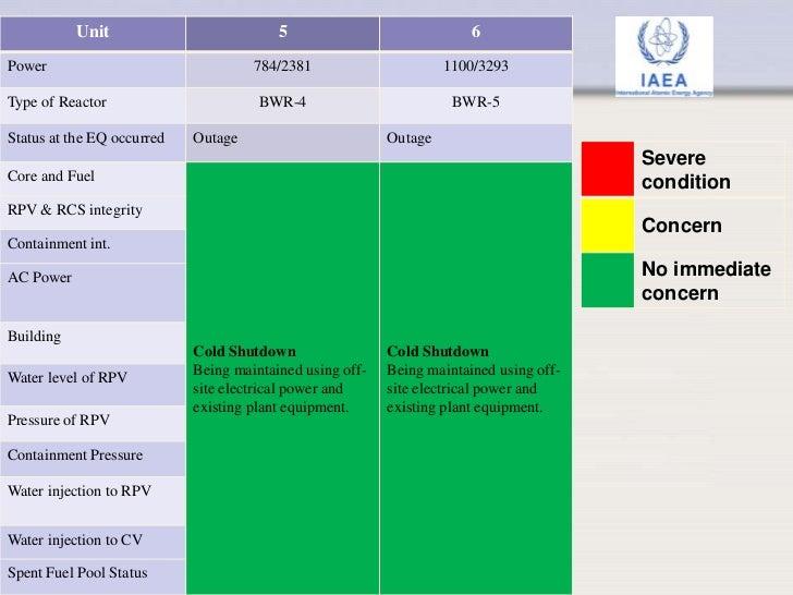 Status of Fukushima Units Slide 3