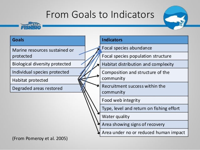 From Goals to Indicators Goals Marine resources sustained or protected Biological diversity protected Individual species p...