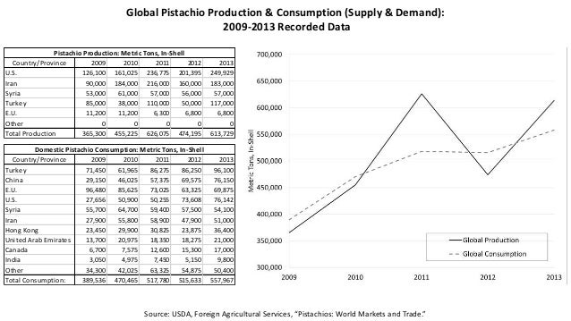 Pistachio Trends & Outlook Slide 2