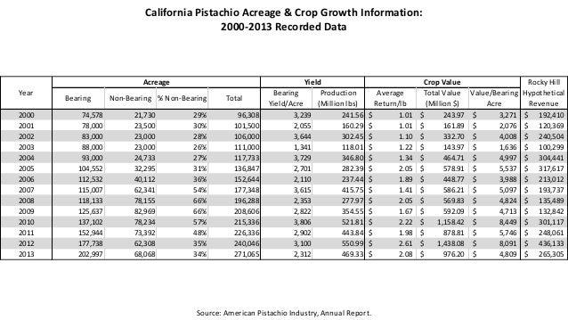 Pistachio Trends & Outlook Slide 3