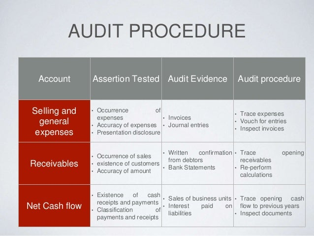 auditing and assurrance presentation copy