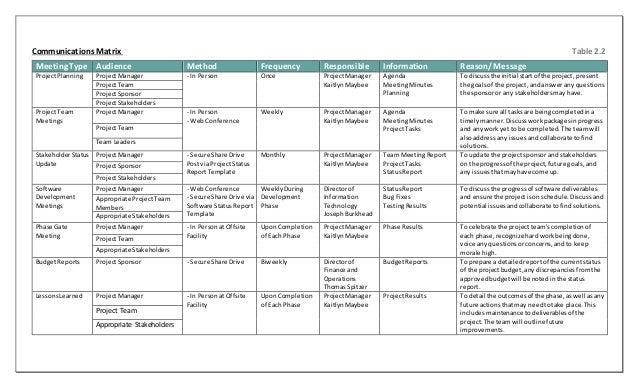 project communication matrix template - deliverable 3