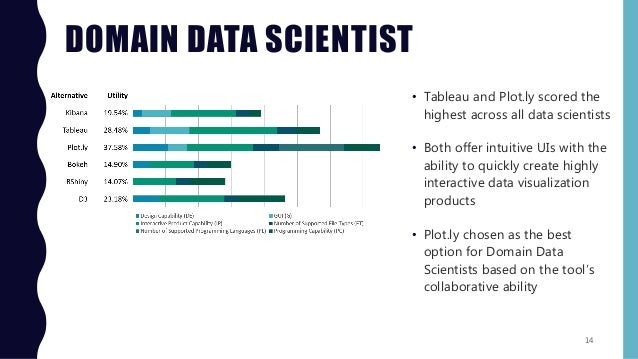 Choosing a Data Visualization Tool for Data Scientists_Final