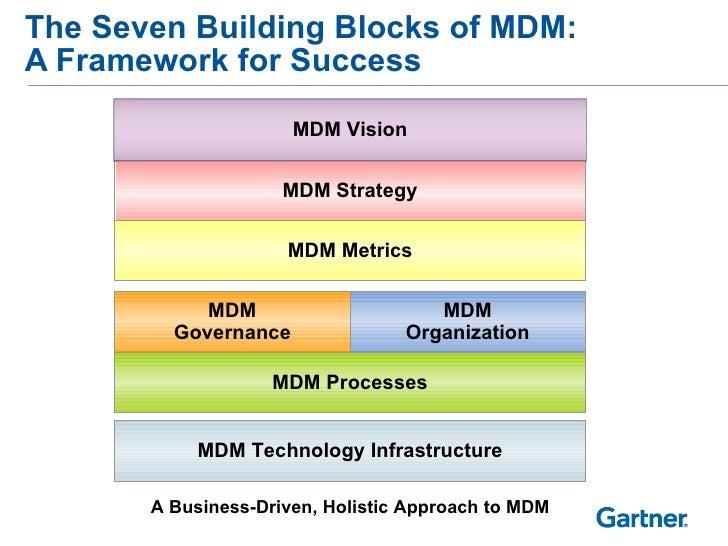 The Seven Building Blocks of MDM:  A Framework for Success MDM Metrics MDM Technology Infrastructure MDM Processes MDM Gov...