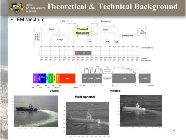 technical background of thesis