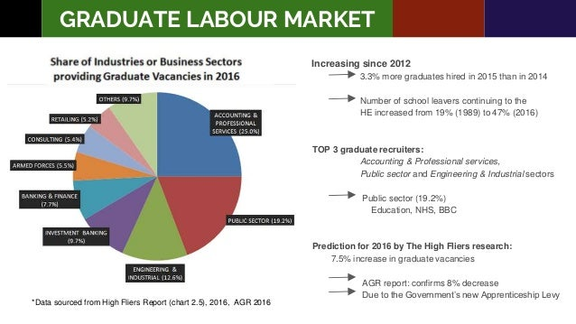 the graduate labour market in sydney Out' in a crowded graduate labour market  tight graduate labour market both  domestic  and university of technology sydney (uts) researchers and was.