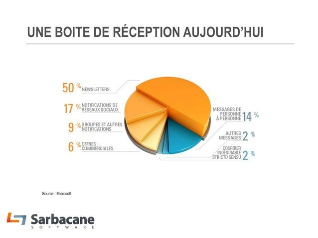 UNE BOITE DE RÉCEPTION AUJOURD'HUI  Source : Microsoft