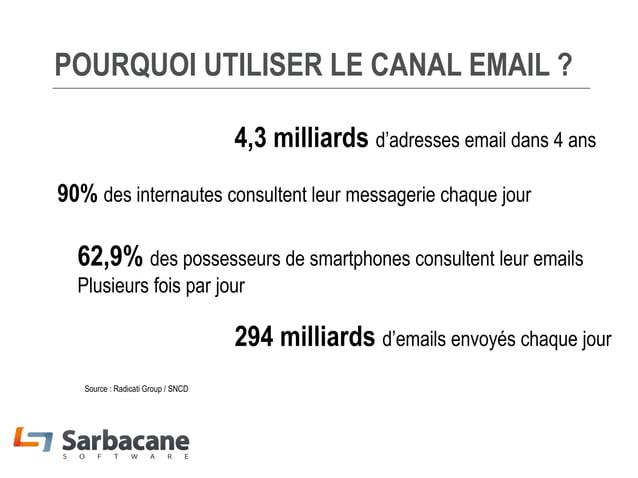 POURQUOI UTILISER LE CANAL EMAIL ? 4,3 milliards d'adresses email dans 4 ans 90% des internautes consultent leur messageri...