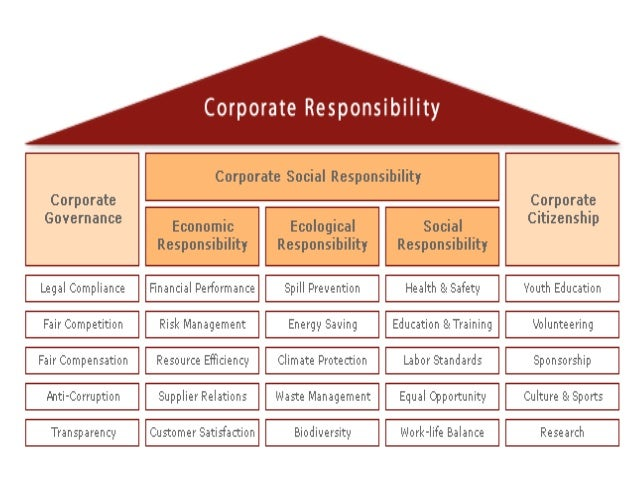 corporate social responsibility in sports African journal of hospitality, tourism and leisure vol 1 (4) - (2011) issn: 2223-814x 1 corporate social responsibility (csr) in sports: antecedents.
