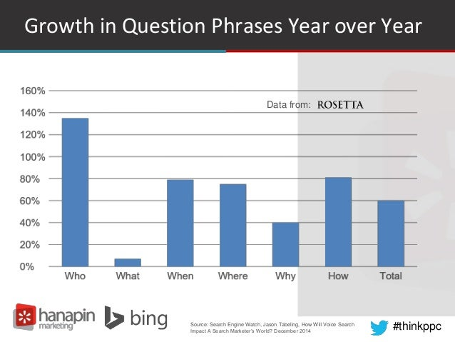 #thinkppc Growth in Question Phrases Year over Year Source: Search Engine Watch, Jason Tabeling, How Will Voice Search Imp...