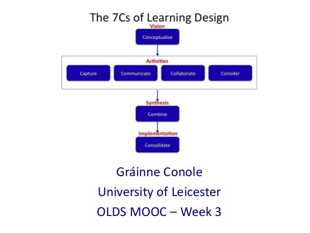 Gráinne ConoleUniversity of LeicesterOLDS MOOC – Week 3