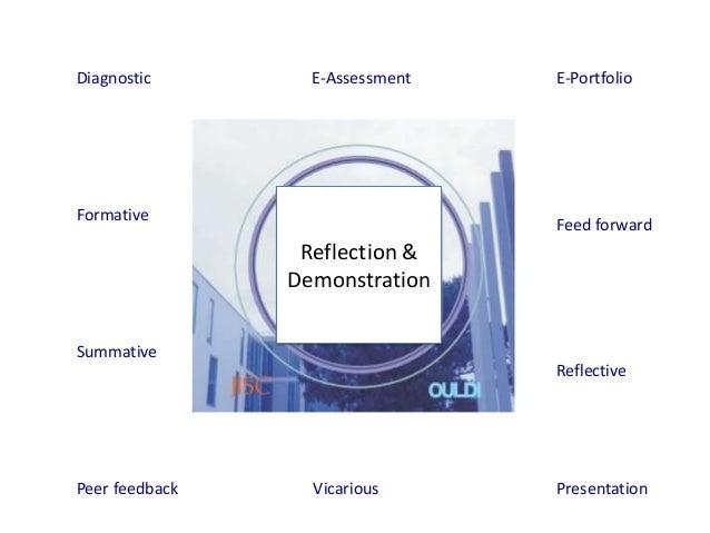 Diagnostic        E-Assessment   E-PortfolioFormative                                 Feed forward                 Reflect...