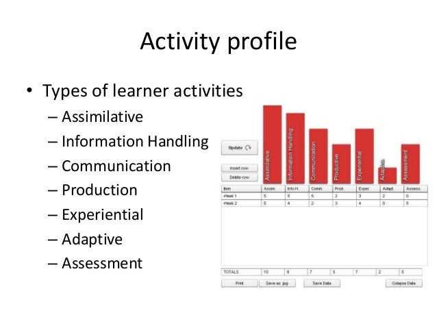 Activity profile• Types of learner activities  – Assimilative  – Information Handling  – Communication  – Production  – Ex...