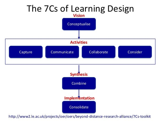 The 7Cs of Learning Design                                      Vision                                  Conceptualise     ...