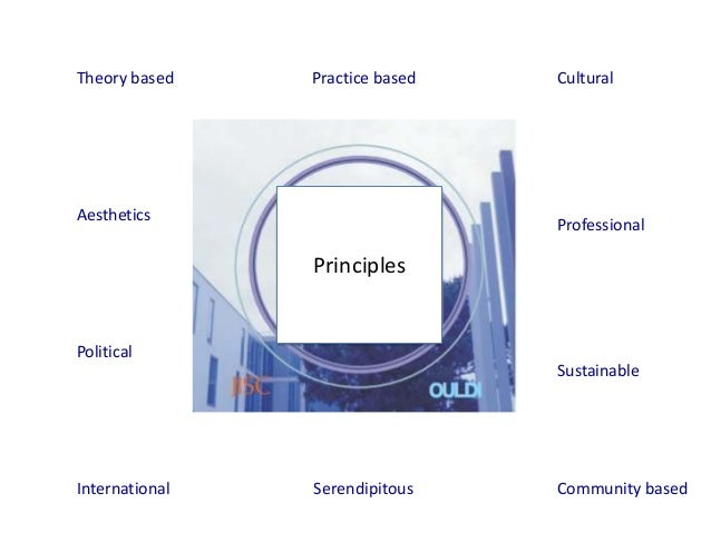 Theory based    Practice based   CulturalAesthetics                                 Professional                Principles...
