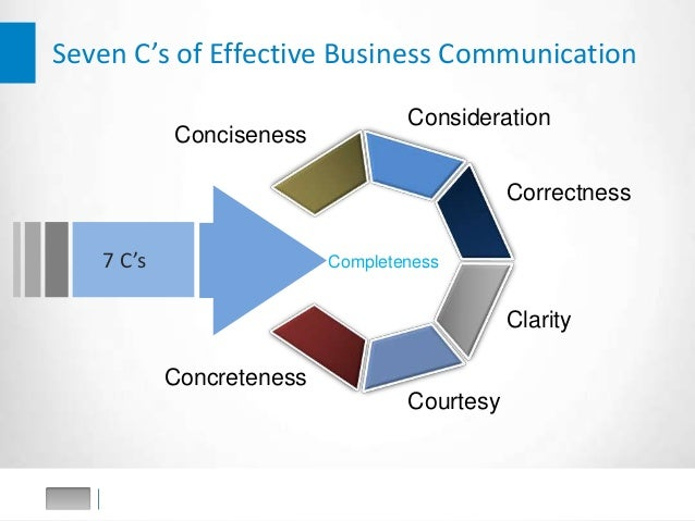 7 cs of communication 7 cs of effective communication which are applicable to both written as well as oral communication are - completeness, conciseness, consideration, clarity, concreteness, courtesy and correctness.