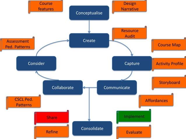 Course                                       Design                features                                     Narrative ...