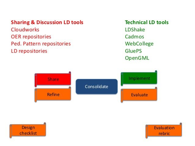 Sharing & Discussion LD tools                 Technical LD toolsCloudworks                                    LDShakeOER r...