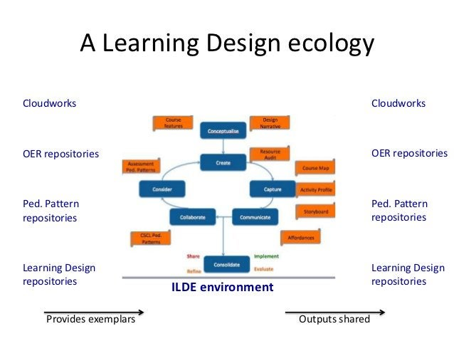 A Learning Design ecologyCloudworks                                                    CloudworksOER repositories         ...
