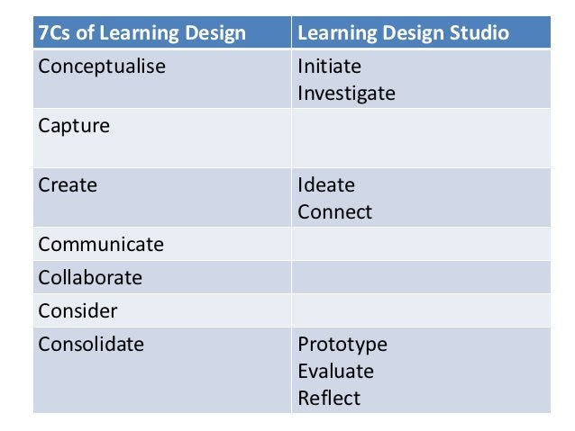 7Cs of Learning Design   Learning Design StudioConceptualise            Initiate                         InvestigateCaptur...
