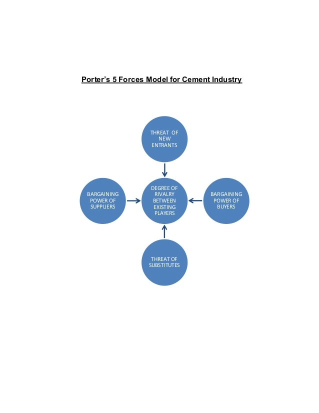 Cement Industry Five Forces Model : Birla sip project