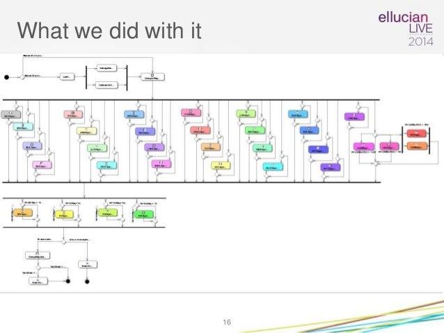 Ellucian Live Workflow PEB