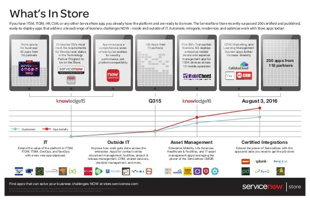 Infographic - ServiceNow Store - 200 Certified Apps