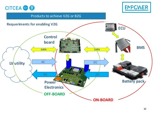 Requeriments for enabling V2G 10 DCACLV utility DATA AC DC DATA BMS ECU Battery packPower Electronics OFF-BOARD ON-BOARD C...