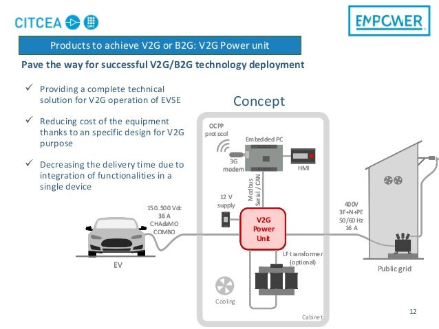 Pave the way for successful V2G/B2G technology deployment 12  Providing a complete technical solution for V2G operation o...
