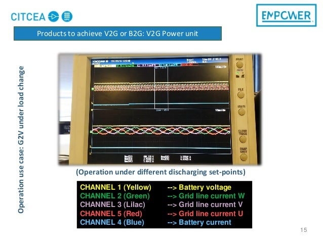 15 CHANNEL 1 (Yellow) --> Battery voltage CHANNEL 2 (Green) --> Grid line current W CHANNEL 3 (Lilac) --> Grid line curren...