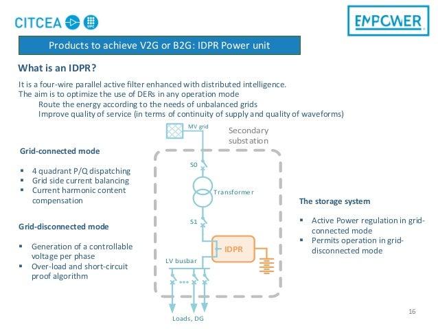 What is an IDPR? 16 Transformer S1 MV grid S0 Loads, DG LV busbar Secondary substation IDPR Grid-connected mode  4 quadra...