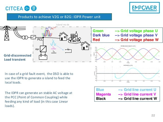 22 In case of a grid fault event, the DSO is able to use the IDPR to generate a island to feed the local loads. The IDPR c...
