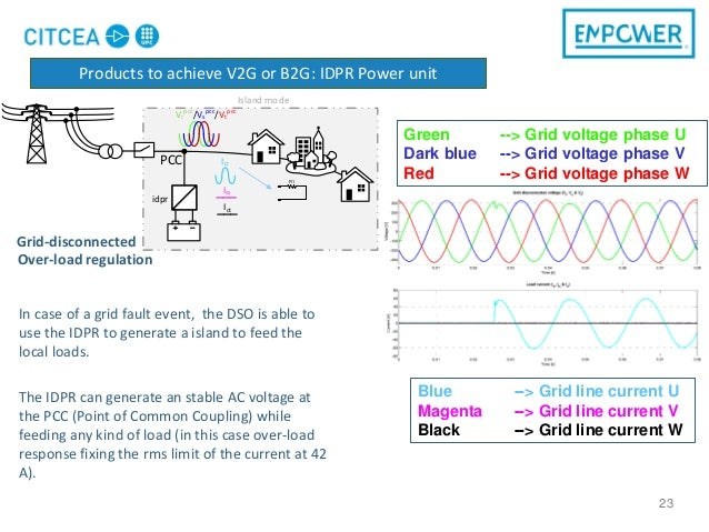 23 In case of a grid fault event, the DSO is able to use the IDPR to generate a island to feed the local loads. The IDPR c...