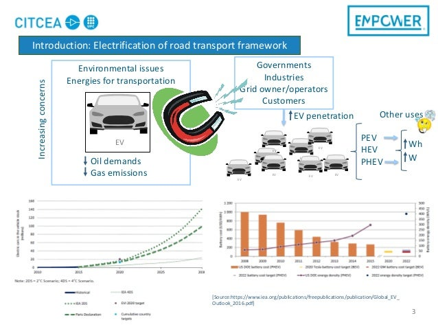 Environmental issues Energies for transportation 3 EV Governments Industries Grid owner/operators Customers Oil demands Ga...