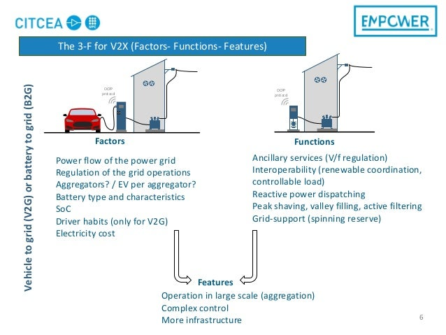 6 OCPP protocol Power flow of the power grid Regulation of the grid operations Aggregators? / EV per aggregator? Battery t...