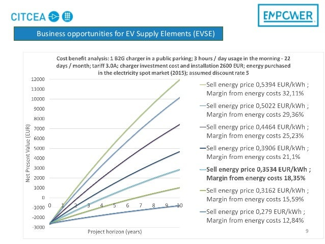 9 Business opportunities for EV Supply Elements (EVSE)