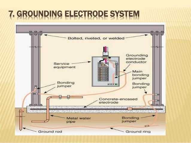 Earthing syatem grounding electrode system greentooth Gallery