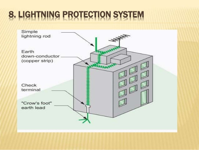 Earthing syatem lightning protection system greentooth Image collections