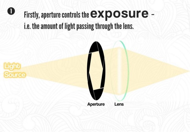 When you change the aperture value,  you are actually varying the amount of light passing through the lens.   '     Aperbu...