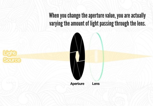 """The aperture is defined as an f-stop (aha f-numher or f-ratio),  commonly expressed in the form of an """"'f/ """" follow by a"""