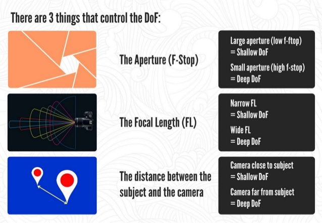 There are 3 elements that determine the exposure amount: