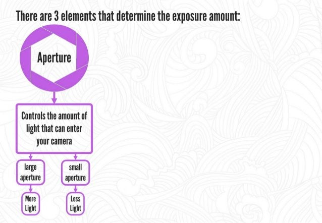 There are 3 elements that determine the exposure amount:   Aperture ISII Bontrols the amount of Controls the sensitivity l...