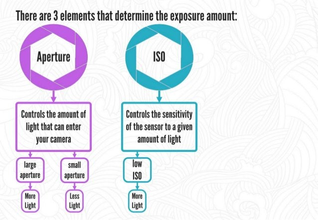 There are 3 elements that determine the exposure amount:   Shutter Aperture ISII speed Iiontrols the amount of liontrols t...